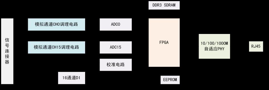 采样模式 连续采样,有限采样 触发源 软件触发,模拟量触发,数字量触发